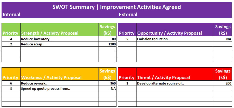 how to write a swot analysis summary